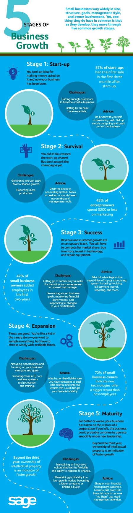 Sage_5Stages_Infographic_final