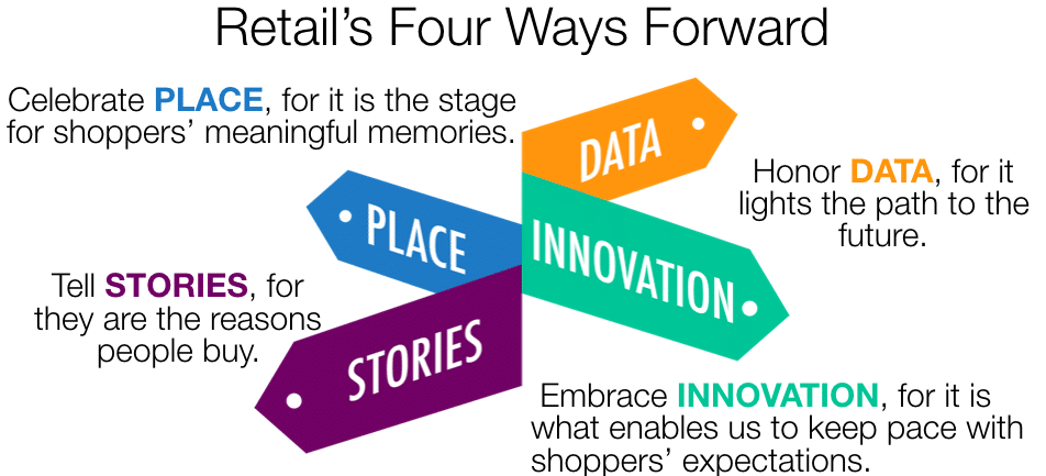 Customer Experience Inspiration from Retail's 4 Ways Forward